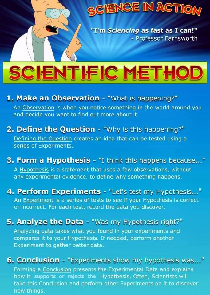 The Scientific Method Example Included Ralphies Portal